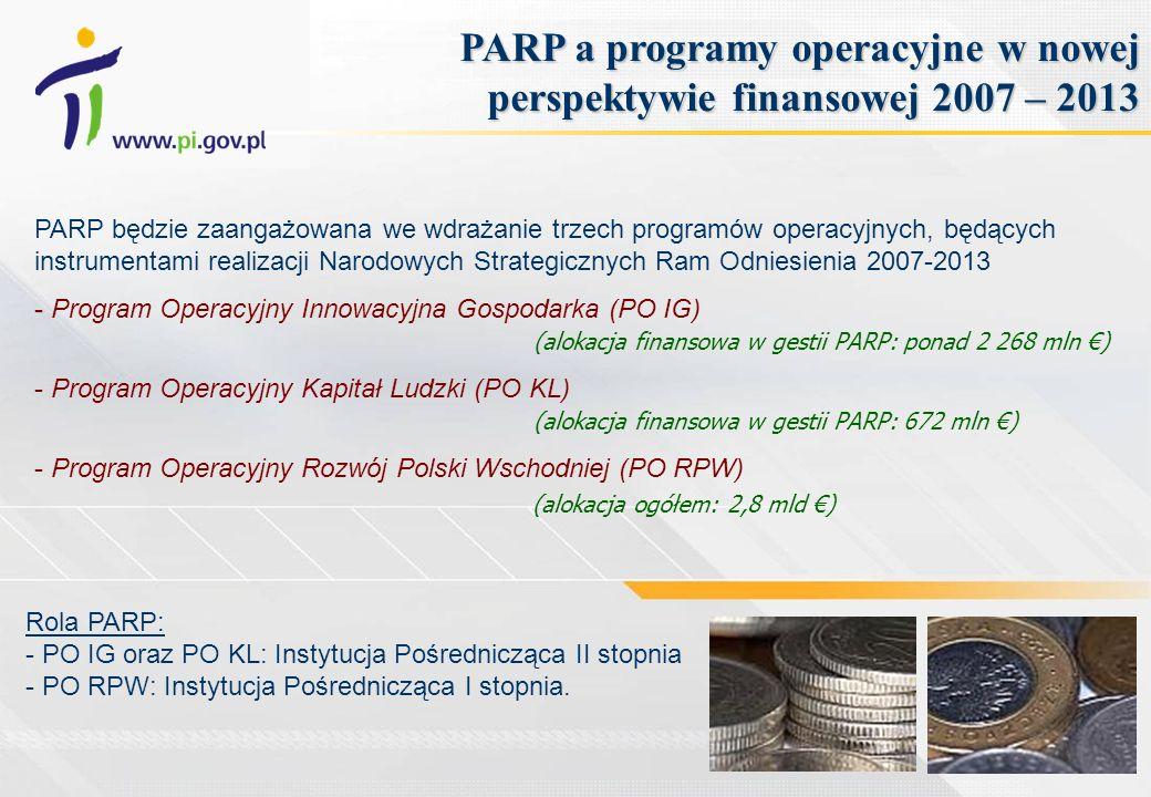 PARP będzie zaangażowana we wdrażanie trzech programów operacyjnych, będących instrumentami realizacji Narodowych Strategicznych Ram Odniesienia 2007-2013 - - Program Operacyjny Innowacyjna Gospodarka (PO IG) (alokacja finansowa w gestii PARP: ponad 2 268 mln ) - Program Operacyjny Kapitał Ludzki (PO KL) (alokacja finansowa w gestii PARP: 672 mln ) - Program Operacyjny Rozwój Polski Wschodniej (PO RPW) (alokacja ogółem: 2,8 mld ) PARP a programy operacyjne w nowej perspektywie finansowej 2007 – 2013 Rola PARP: - PO IG oraz PO KL: Instytucja Pośrednicząca II stopnia - PO RPW: Instytucja Pośrednicząca I stopnia.