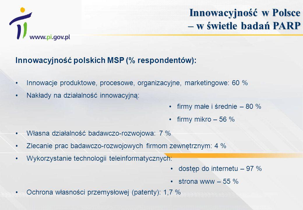 Innowacyjność polskich MSP (% respondentów): Innowacje produktowe, procesowe, organizacyjne, marketingowe: 60 % Nakłady na działalność innowacyjną: Własna działalność badawczo-rozwojowa: 7 % Zlecanie prac badawczo-rozwojowych firmom zewnętrznym: 4 % Wykorzystanie technologii teleinformatycznych: Ochrona własności przemysłowej (patenty): 1,7 % Innowacyjność w Polsce – w świetle badań PARP firmy małe i średnie – 80 % firmy mikro – 56 % dostęp do internetu – 97 % strona www – 55 %