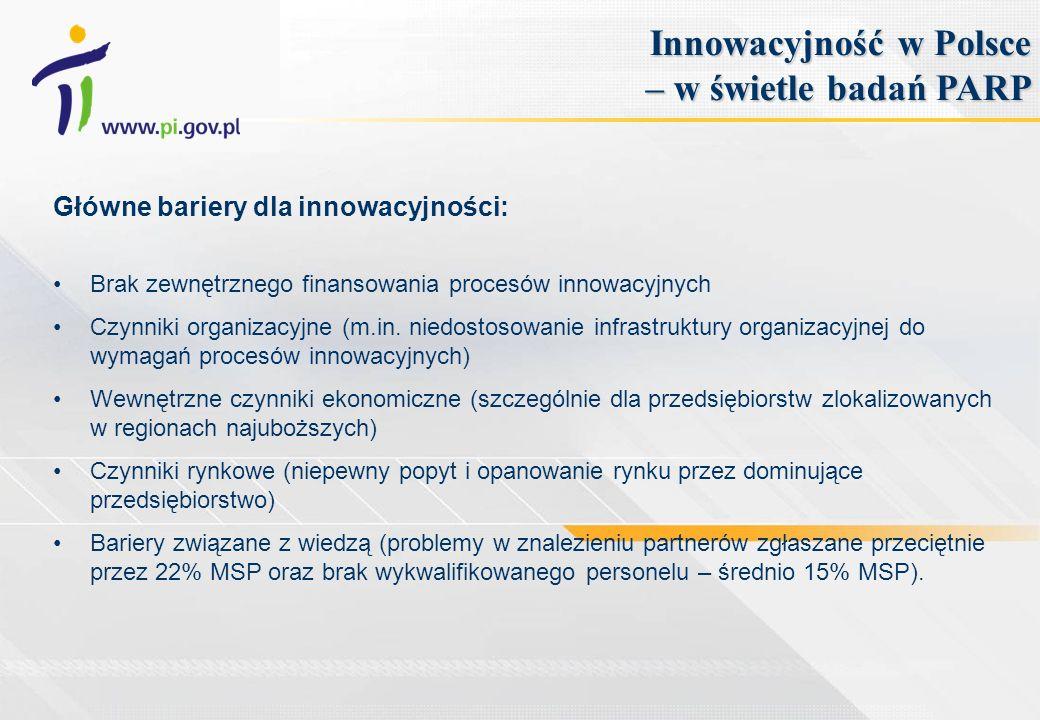 Główne bariery dla innowacyjności: Brak zewnętrznego finansowania procesów innowacyjnych Czynniki organizacyjne (m.in. niedostosowanie infrastruktury