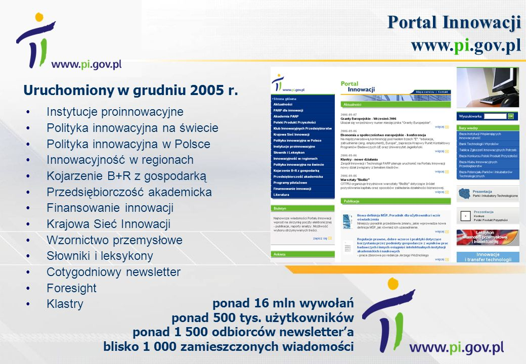 Portal Innowacji Portal Innowacji www.pi.gov.pl Instytucje proinnowacyjne Polityka innowacyjna na świecie Polityka innowacyjna w Polsce Innowacyjność w regionach Kojarzenie B+R z gospodarką Przedsiębiorczość akademicka Finansowanie innowacji Krajowa Sieć Innowacji Wzornictwo przemysłowe Słowniki i leksykony Cotygodniowy newsletter Foresight Klastry ponad 16 mln wywołań ponad 500 tys.
