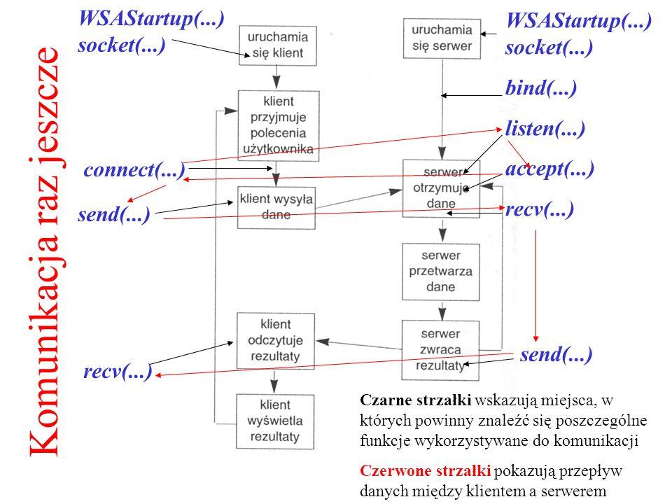 Komunikacja raz jeszcze WSAStartup(...) socket(...) bind(...) listen(...) accept(...) recv(...) WSAStartup(...) socket(...) connect(...) send(...) rec