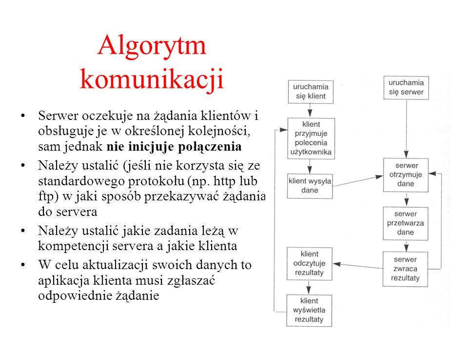 Algorytm komunikacji Serwer oczekuje na żądania klientów i obsługuje je w określonej kolejności, sam jednak nie inicjuje połączenia Należy ustalić (je