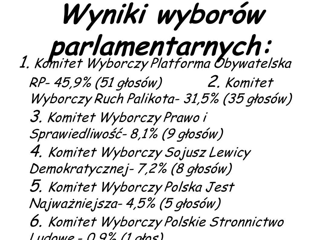 Wyniki wyborów parlamentarnych: 1.Komitet Wyborczy Platforma Obywatelska RP- 45,9% (51 głosów) 2.