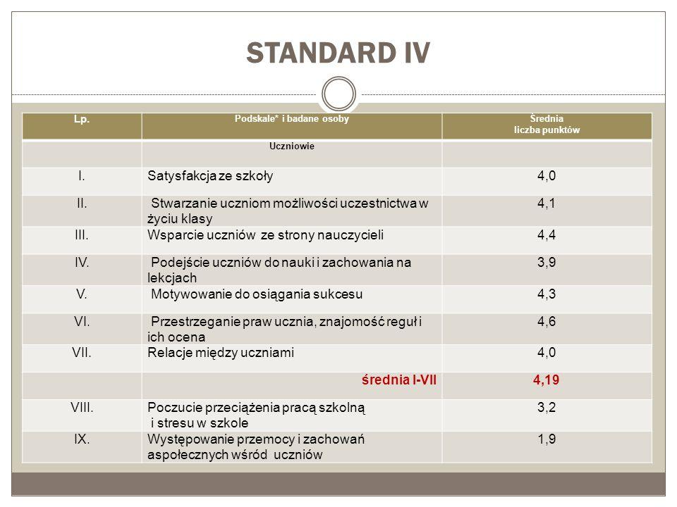 STANDARD IV Lp. Podskale* i badane osobyŚrednia liczba punktów Uczniowie I.Satysfakcja ze szkoły4,0 II. Stwarzanie uczniom możliwości uczestnictwa w ż