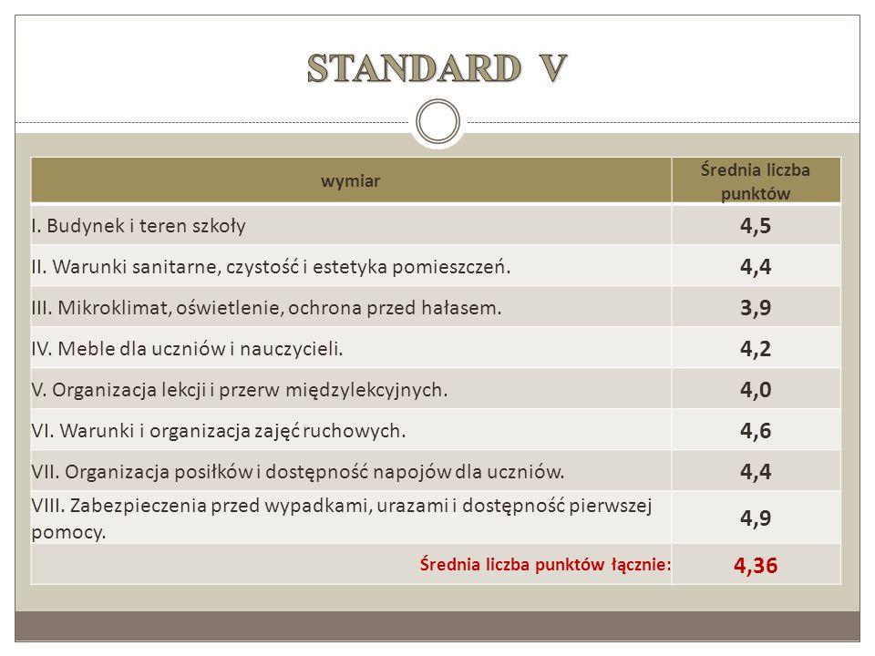 wymiar Średnia liczba punktów I. Budynek i teren szkoły 4,5 II. Warunki sanitarne, czystość i estetyka pomieszczeń. 4,4 III. Mikroklimat, oświetlenie,