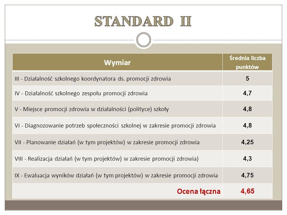 Wymiar Średnia liczba punktów III - Działalność szkolnego koordynatora ds. promocji zdrowia 5 IV - Działalność szkolnego zespołu promocji zdrowia 4,7
