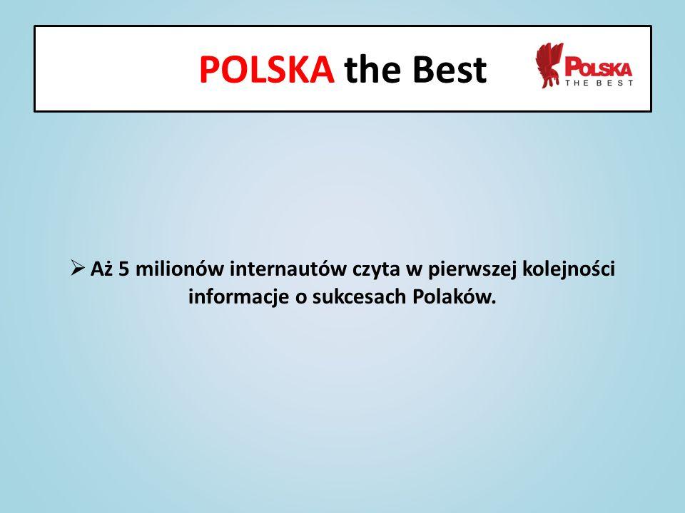 POLSKA the Best Aż 5 milionów internautów czyta w pierwszej kolejności informacje o sukcesach Polaków.