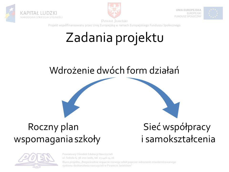 Zadania projektu Wdrożenie dwóch form działań Roczny plan Sieć współpracy wspomagania szkoły i samokształcenia