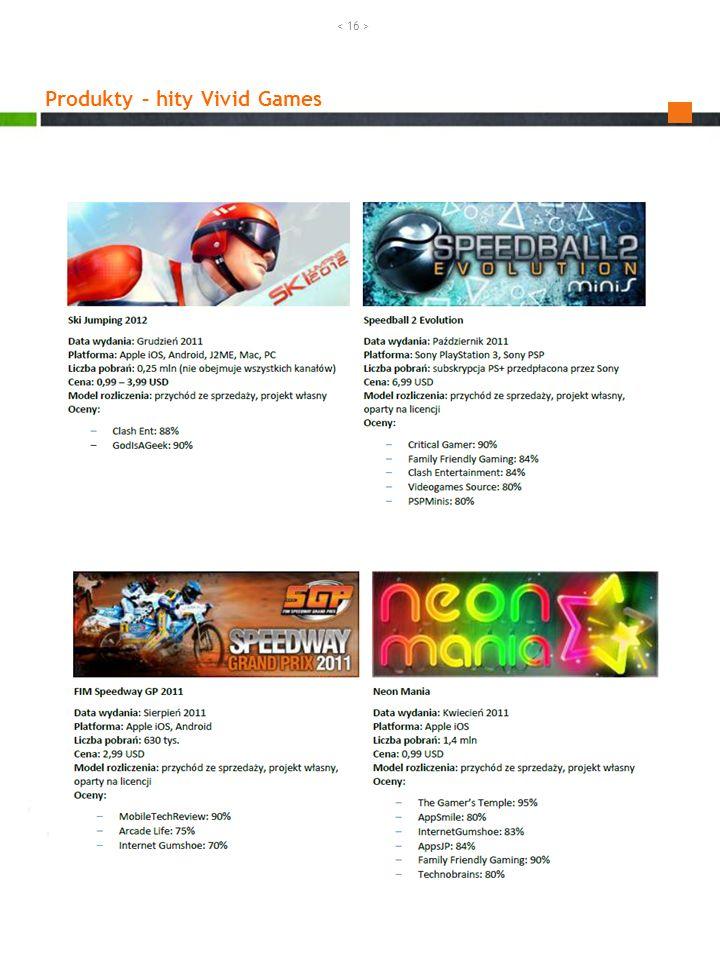 Produkty – hity Vivid Games