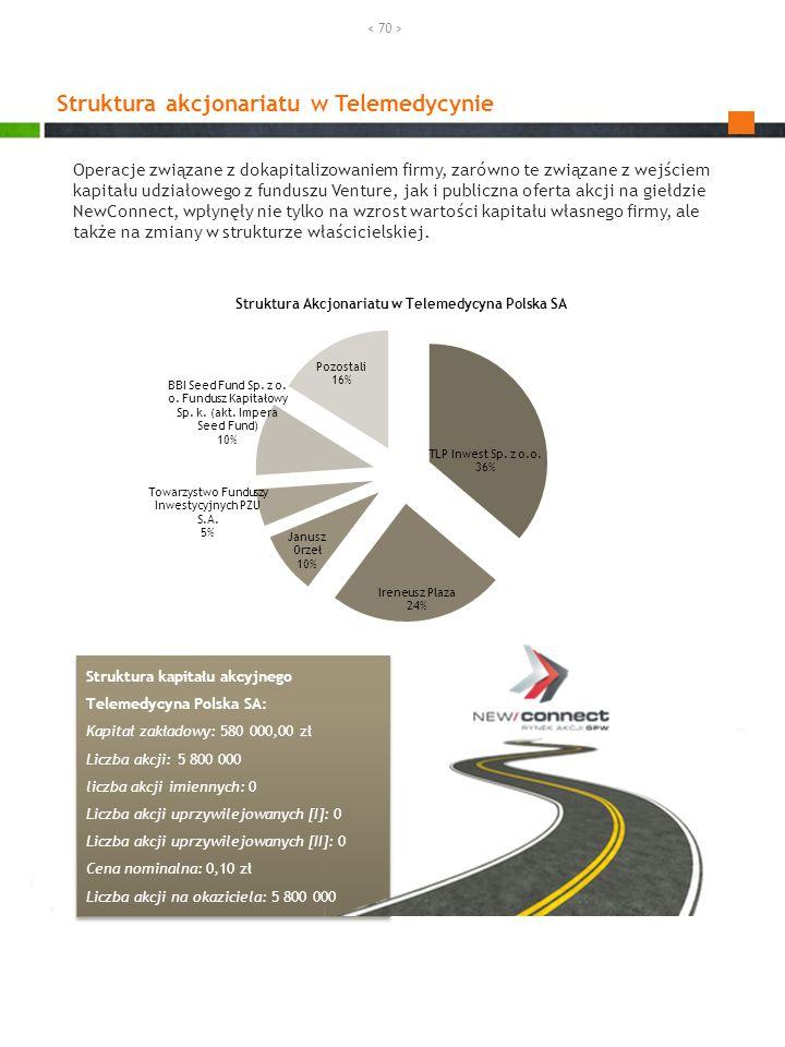 Operacje związane z dokapitalizowaniem firmy, zarówno te związane z wejściem kapitału udziałowego z funduszu Venture, jak i publiczna oferta akcji na