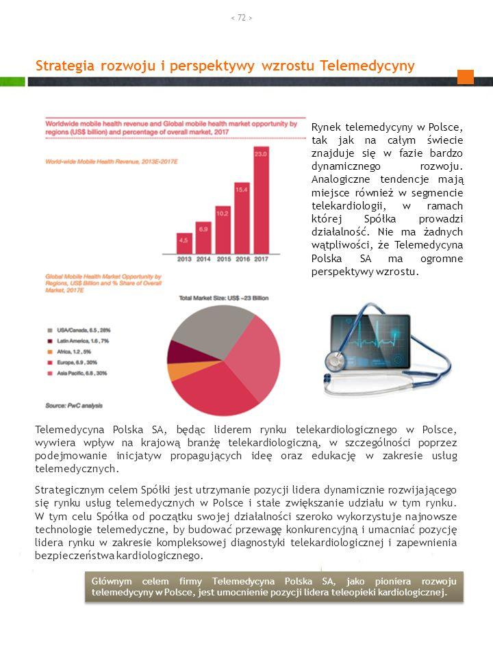 Telemedycyna Polska SA, będąc liderem rynku telekardiologicznego w Polsce, wywiera wpływ na krajową branżę telekardiologiczną, w szczególności poprzez