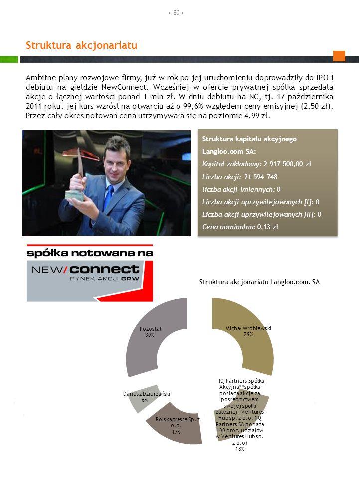 Struktura akcjonariatu Struktura kapitału akcyjnego Langloo.com SA: Kapitał zakładowy: 2 917 500,00 zł Liczba akcji: 21 594 748 liczba akcji imiennych