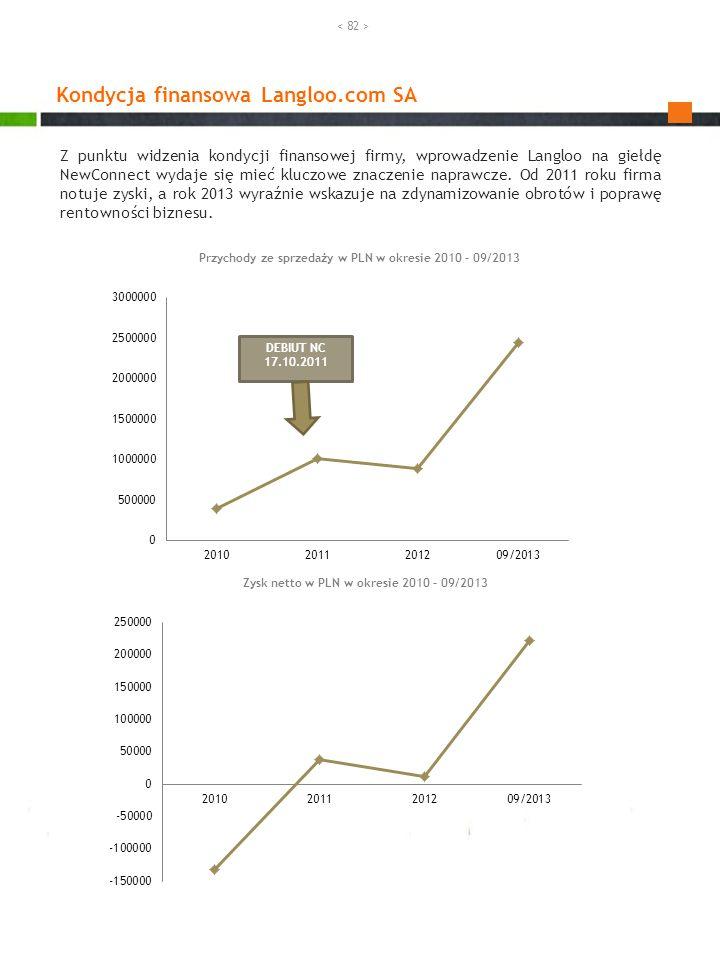 Kondycja finansowa Langloo.com SA Przychody ze sprzedaży w PLN w okresie 2010 – 09/2013 Zysk netto w PLN w okresie 2010 – 09/2013 Z punktu widzenia ko
