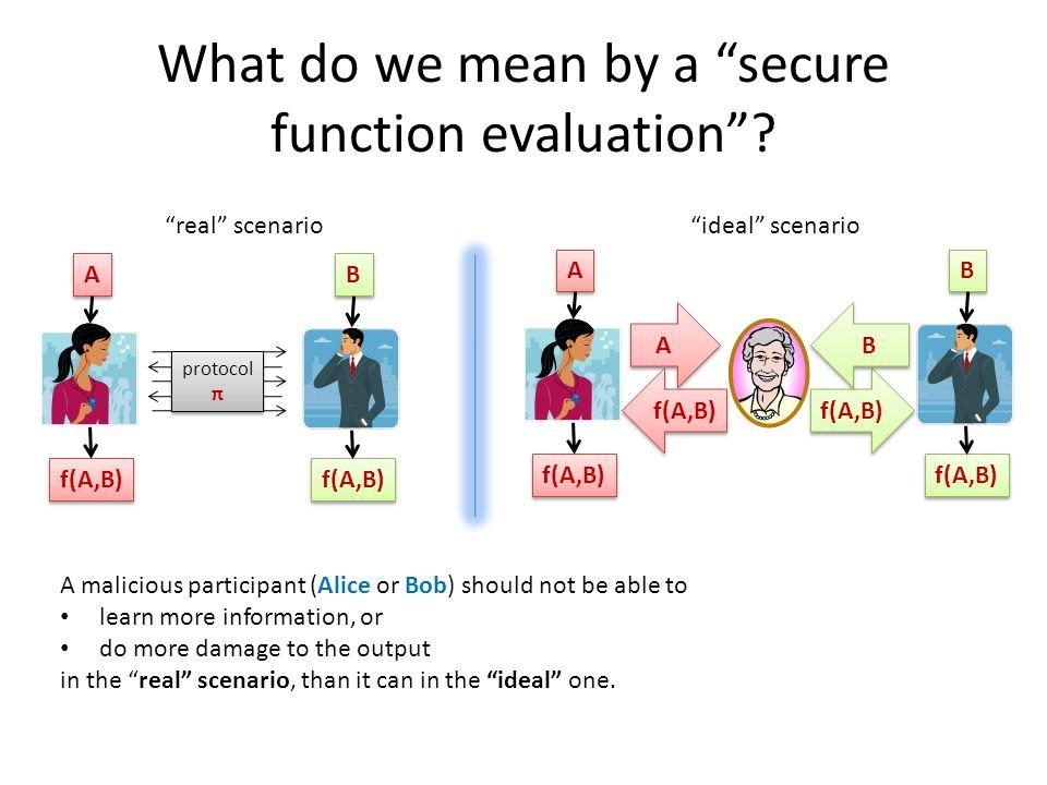 What do we mean by a secure function evaluation? A A B B f(A,B) A A B B A A B B protocol π ideal scenarioreal scenario A malicious participant (Alice