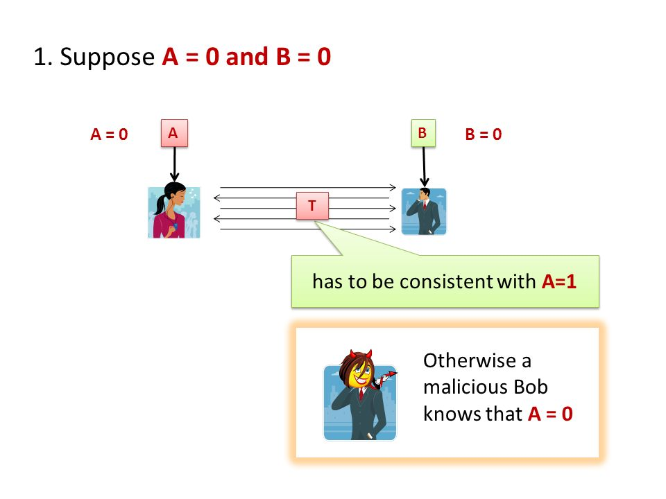 1. Suppose A = 0 and B = 0 A A B B has to be consistent with A=1 T T Otherwise a malicious Bob knows that A = 0 A = 0B = 0