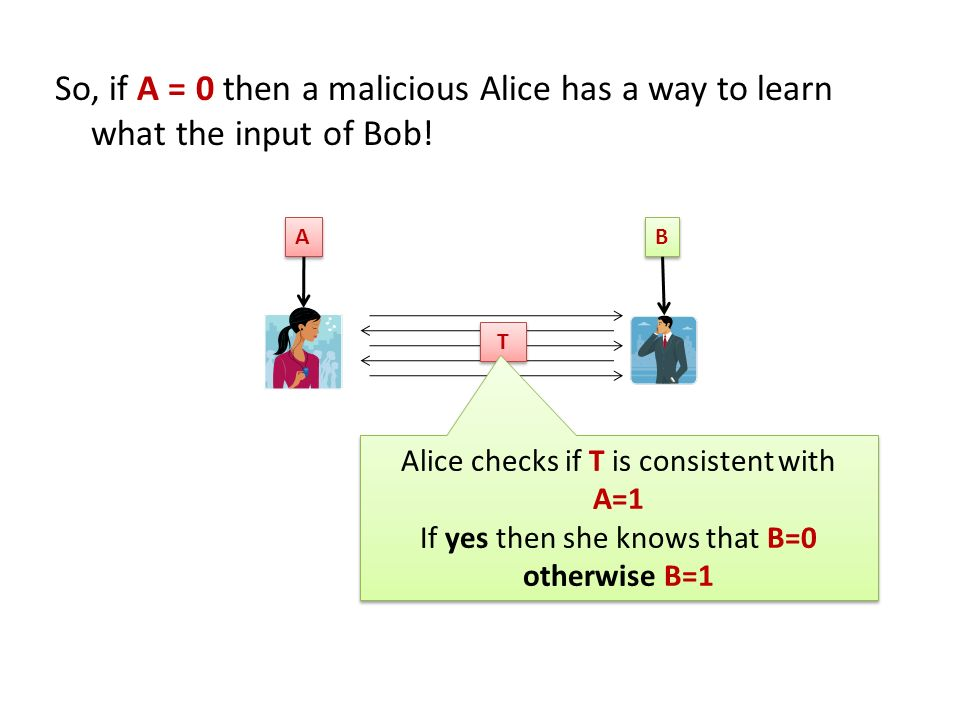 So, if A = 0 then a malicious Alice has a way to learn what the input of Bob! A A B B T T Alice checks if T is consistent with A=1 If yes then she kno