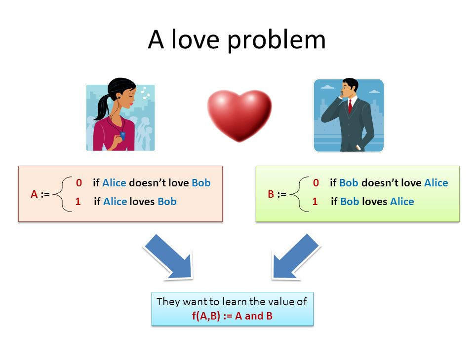 A love problem A := 0 if Alice doesnt love Bob 1 if Alice loves Bob B := 0 if Bob doesnt love Alice 1 if Bob loves Alice They want to learn the value of f(A,B) := A and B They want to learn the value of f(A,B) := A and B