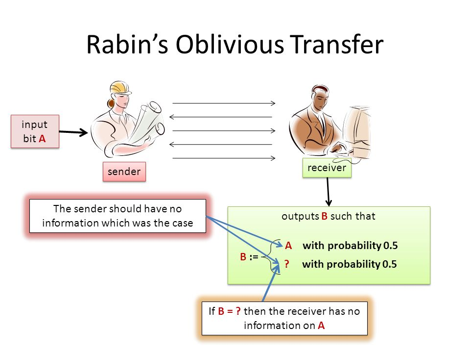 Rabins Oblivious Transfer sender receiver input bit A outputs B such that B := A with probability 0.5 ? with probability 0.5 The sender should have no