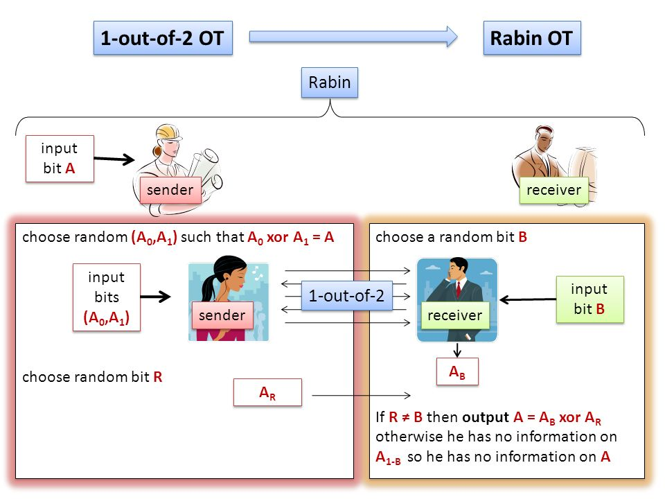 choose a random bit B If R B then output A = A B xor A R otherwise he has no information on A 1-B so he has no information on A choose a random bit B