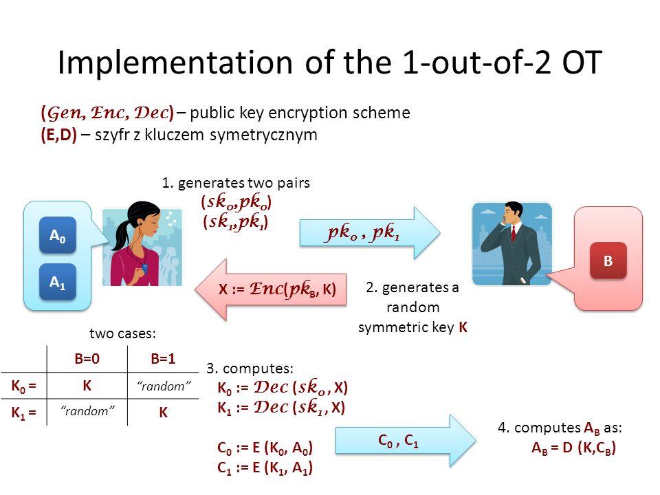 Implementation of the 1-out-of-2 OT ( Gen, Enc, Dec ) – public key encryption scheme (E,D) – szyfr z kluczem symetrycznym A0A0 A0A0 A1A1 A1A1 B B 1.