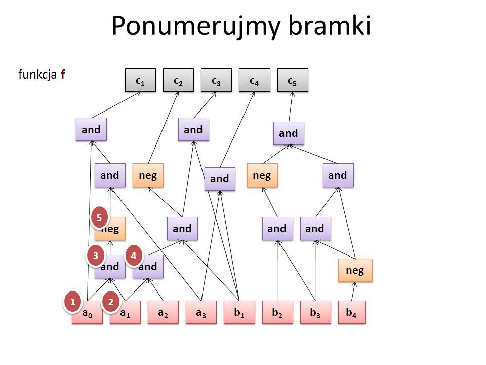 Ponumerujmy bramki a0a0 a0a0 a1a1 a1a1 a2a2 a2a2 a3a3 a3a3 b1b1 b1b1 b2b2 b2b2 b3b3 b3b3 b4b4 b4b4 neg and neg and c1c1 c1c1 c2c2 c2c2 c5c5 c5c5 c4c4