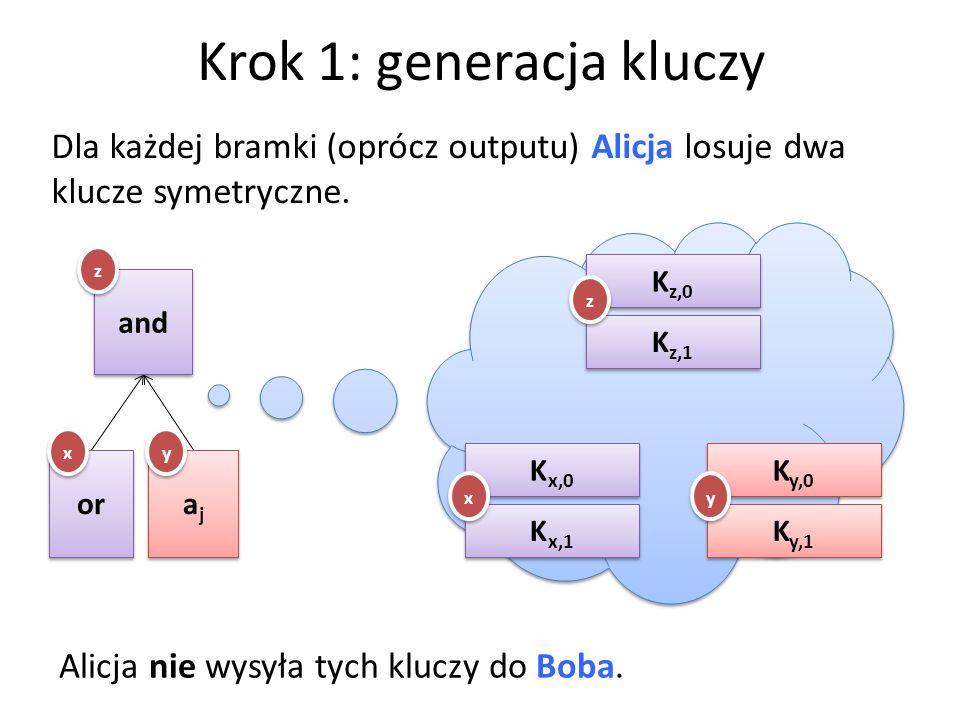 Krok 1: generacja kluczy or ajaj ajaj and x x y y z z K x,0 K x,1 K y,0 K y,1 K z,0 K z,1 x x y y z z Dla każdej bramki (oprócz outputu) Alicja losuje dwa klucze symetryczne.