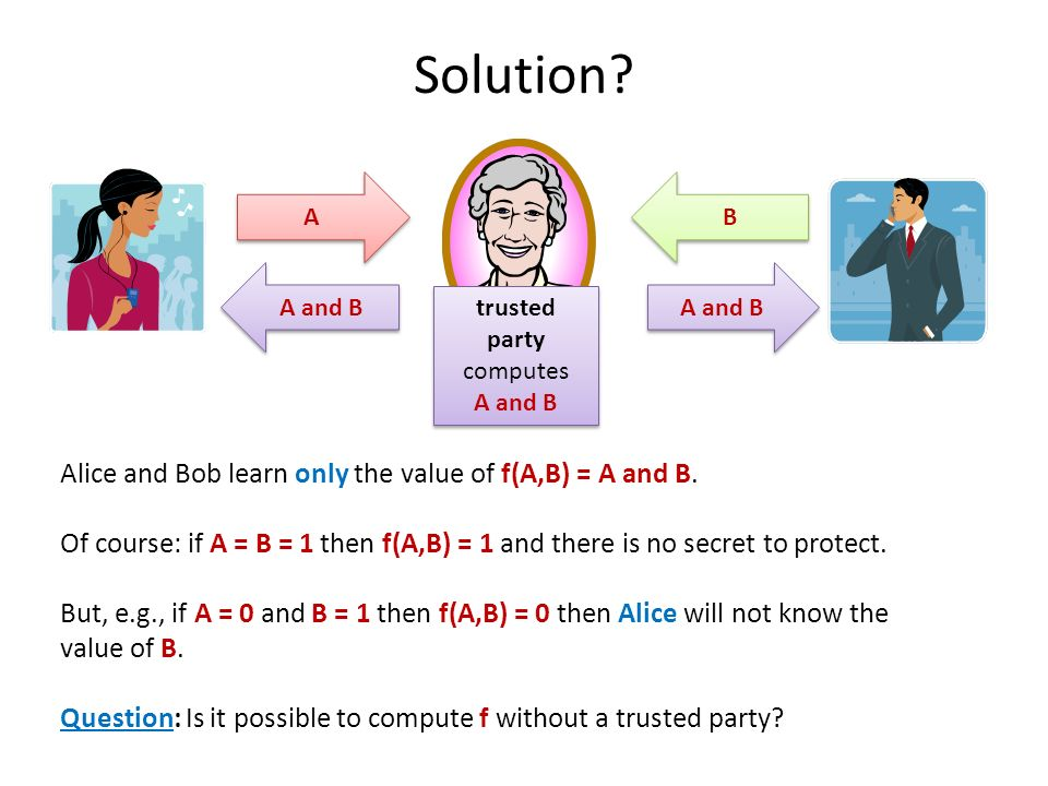 Solution? trusted party computes A and B trusted party computes A and B A A B B Alice and Bob learn only the value of f(A,B) = A and B. Of course: if