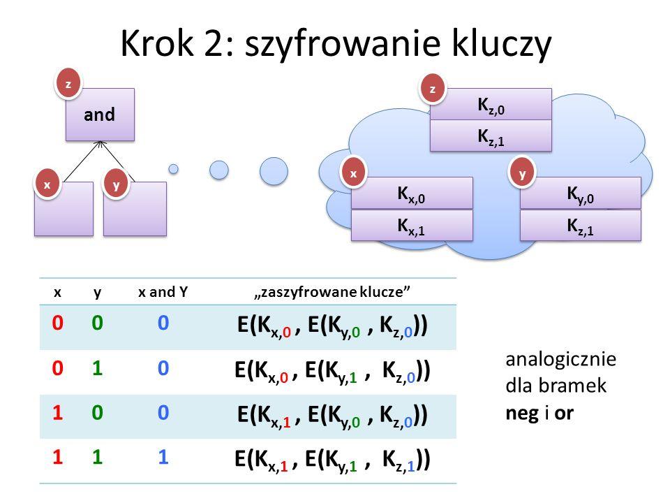 Krok 2: szyfrowanie kluczy and x x y y z z K x,0 K x,1 K y,0 K z,1 K z,0 K z,1 x x y y z z xyx and Yzaszyfrowane klucze 000 E(K x,0, E(K y,0, K z,0 )) 010 E(K x,0, E(K y,1, K z,0 )) 100 E(K x,1, E(K y,0, K z,0 )) 111 E(K x,1, E(K y,1, K z,1 )) analogicznie dla bramek neg i or