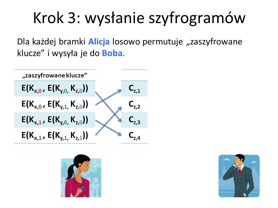 Krok 3: wysłanie szyfrogramów zaszyfrowane klucze E(K x,0, E(K y,0, K z,0 )) E(K x,0, E(K y,1, K z,0 )) E(K x,1, E(K y,0, K z,0 )) E(K x,1, E(K y,1, K z,1 )) Dla każdej bramki Alicja losowo permutuje zaszyfrowane klucze i wysyła je do Boba.