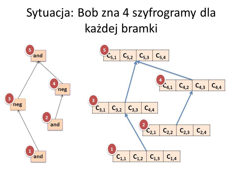 Sytuacja: Bob zna 4 szyfrogramy dla każdej bramki C 1,1 C 1,2 C 1,3 C 1,4 C 2,1 C 2,2 C 2,3 C 2,4 C 4,1 C 4,2 C 4,3 C 4,4 C 3,1 C 3,2 C 3,3 C 4,4 C 5,1 C 5,2 C 5,3 C 5,4 and neg and 3 3 1 1 2 2 4 4 5 5 3 3 1 1 2 2 4 4 5 5
