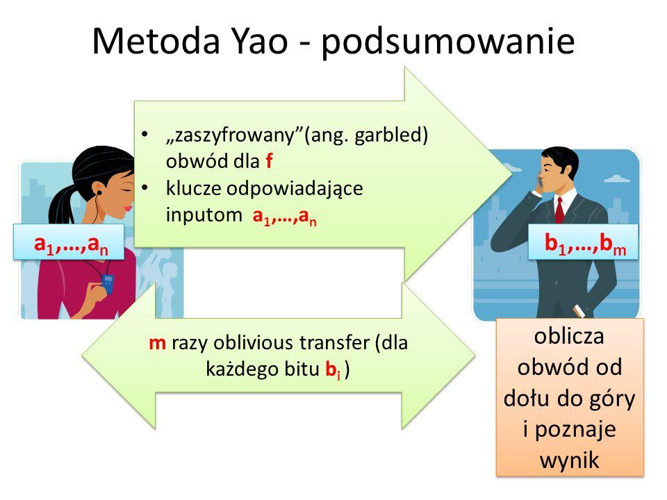 Metoda Yao - podsumowanie zaszyfrowany(ang. garbled) obwód dla f klucze odpowiadające inputom a 1,…,a n zaszyfrowany(ang. garbled) obwód dla f klucze