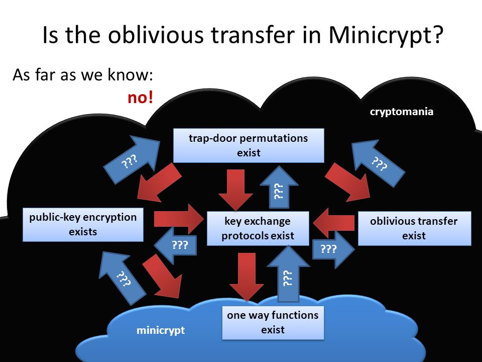 Is the oblivious transfer in Minicrypt.As far as we know: no.