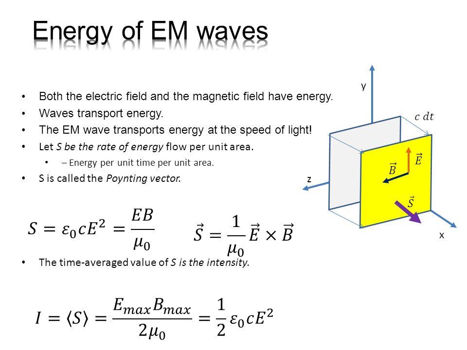 Energia fali.