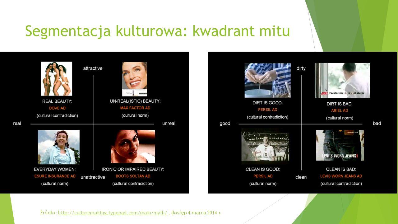 Segmentacja kulturowa: kwadrant mitu Źródło: http://culturemaking.typepad.com/main/myth/, dostęp 4 marca 2014 r.http://culturemaking.typepad.com/main/