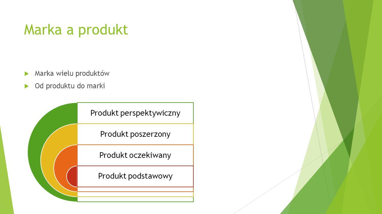 Marka a produkt Marka wielu produktów Od produktu do marki Produkt perspektywiczny Produkt poszerzony Produkt oczekiwany Produkt podstawowy