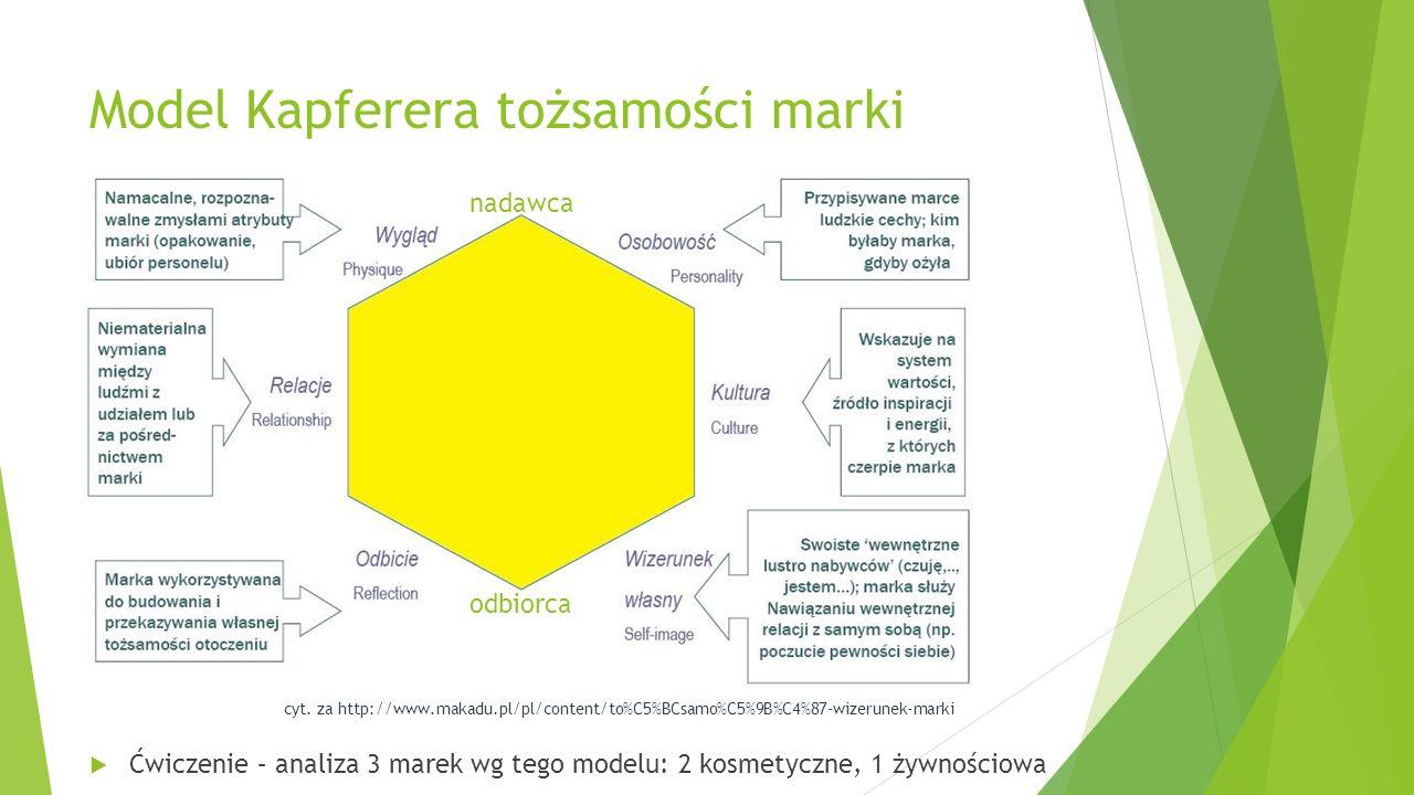 Model Kapferera tożsamości marki Ćwiczenie – analiza 3 marek wg tego modelu: 2 kosmetyczne, 1 żywnościowa cyt. za http://www.makadu.pl/pl/content/to%C