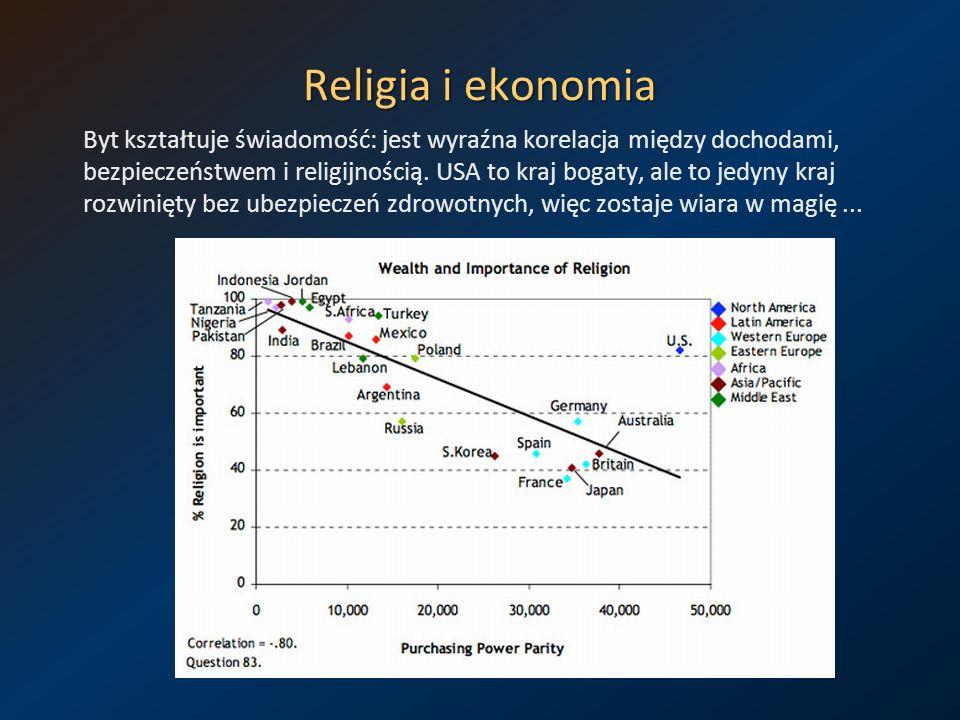 Religia i ekonomia Byt kształtuje świadomość: jest wyraźna korelacja między dochodami, bezpieczeństwem i religijnością. USA to kraj bogaty, ale to jed