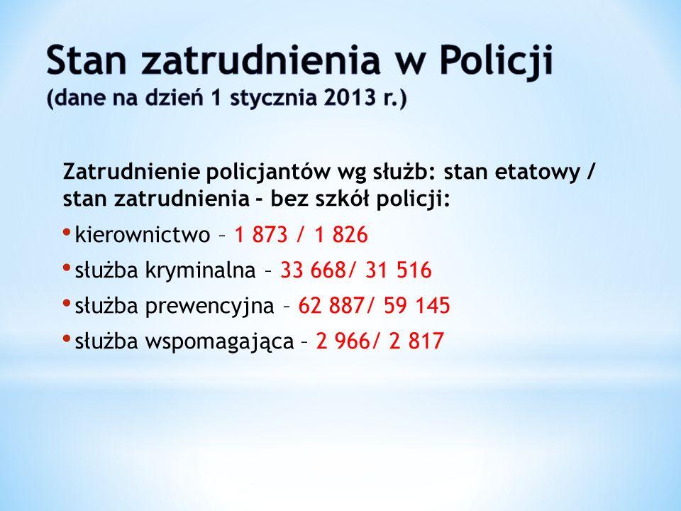 Zatrudnienie policjantów wg służb: stan etatowy / stan zatrudnienia - bez szkół policji: kierownictwo – 1 873 / 1 826 służba kryminalna – 33 668/ 31 5