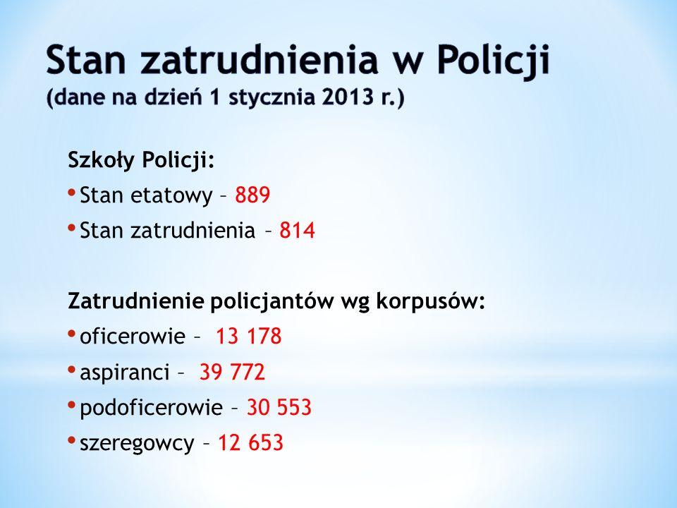 Szkoły Policji: Stan etatowy – 889 Stan zatrudnienia – 814 Zatrudnienie policjantów wg korpusów: oficerowie – 13 178 aspiranci – 39 772 podoficerowie