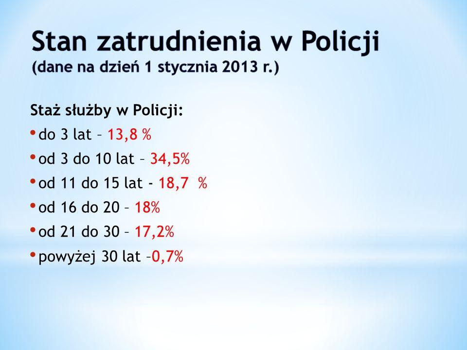 Staż służby w Policji: do 3 lat – 13,8 % od 3 do 10 lat – 34,5% od 11 do 15 lat - 18,7 % od 16 do 20 – 18% od 21 do 30 – 17,2% powyżej 30 lat –0,7%
