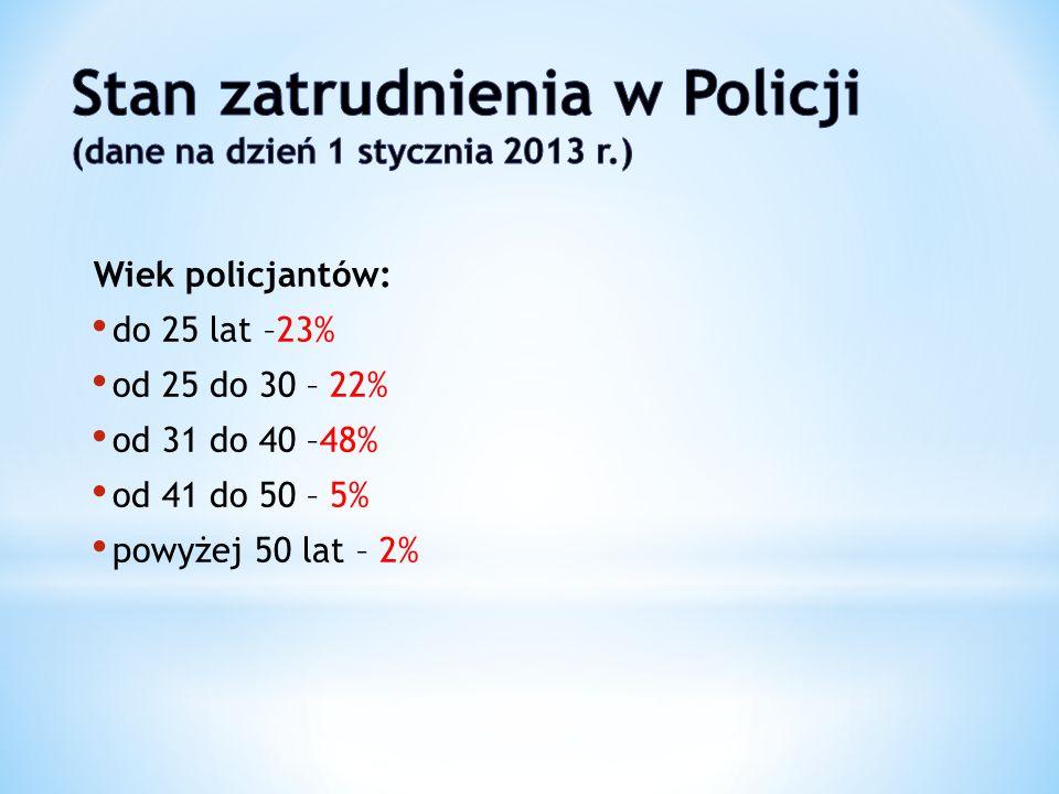Wiek policjantów: do 25 lat –23% od 25 do 30 – 22% od 31 do 40 –48% od 41 do 50 – 5% powyżej 50 lat – 2%