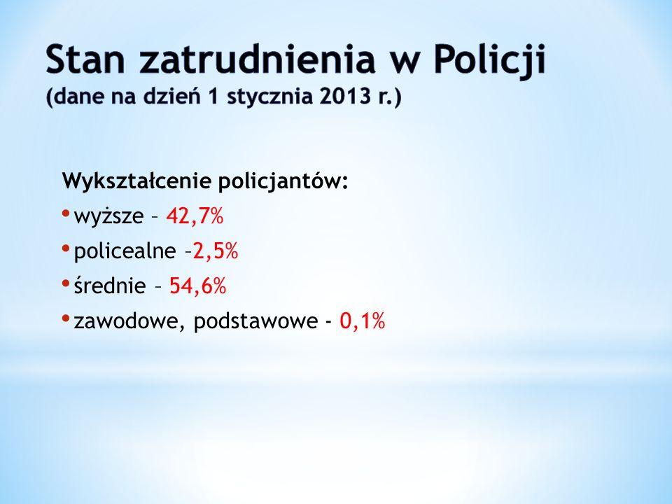 Wykształcenie policjantów: wyższe – 42,7% policealne –2,5% średnie – 54,6% zawodowe, podstawowe - 0,1%