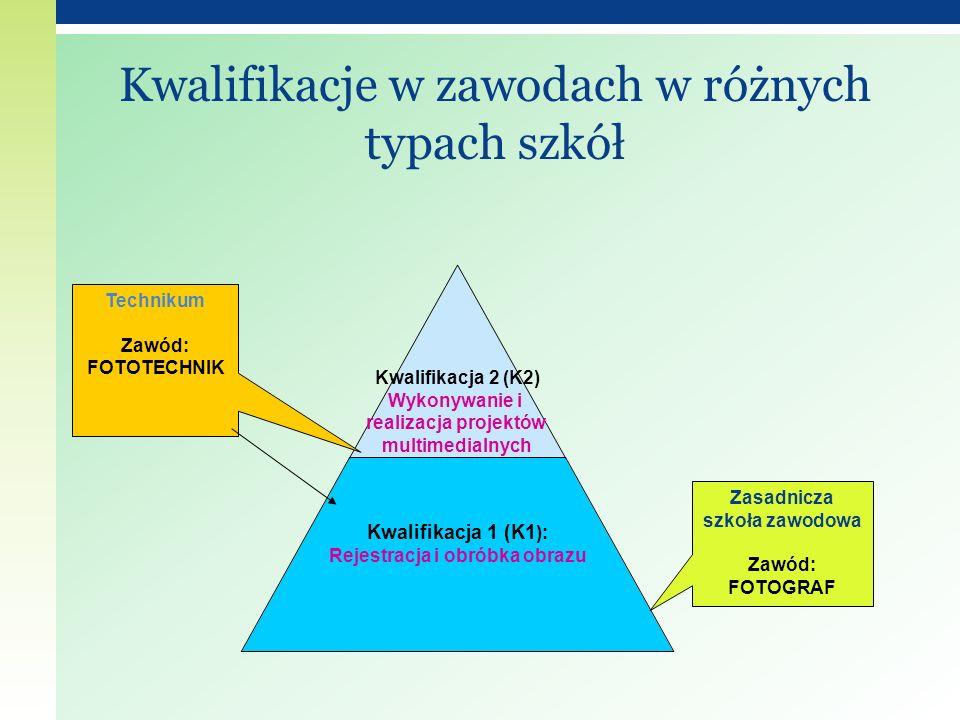 Kwalifikacja 2 (K2) Wykonywanie i realizacja projektów multimedialnych Kwalifikacja 1 (K1): Rejestracja i obróbka obrazu Zasadnicza szkoła zawodowa Za