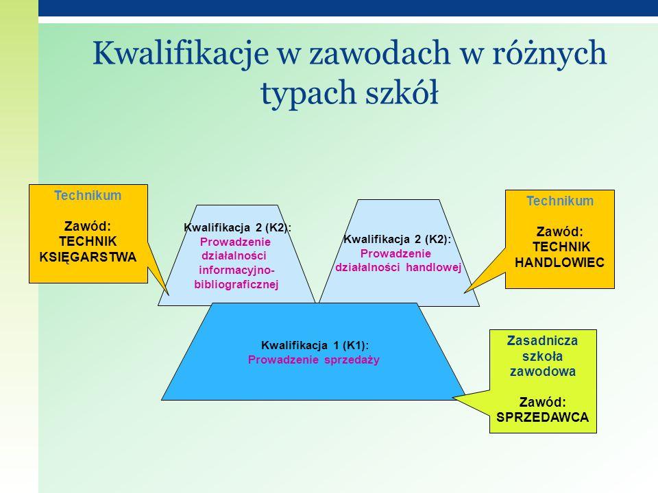 Kwalifikacja 2 (K2): Prowadzenie działalności informacyjno- bibliograficznej Kwalifikacja 2 (K2): Prowadzenie działalności handlowej Kwalifikacja 1 (K