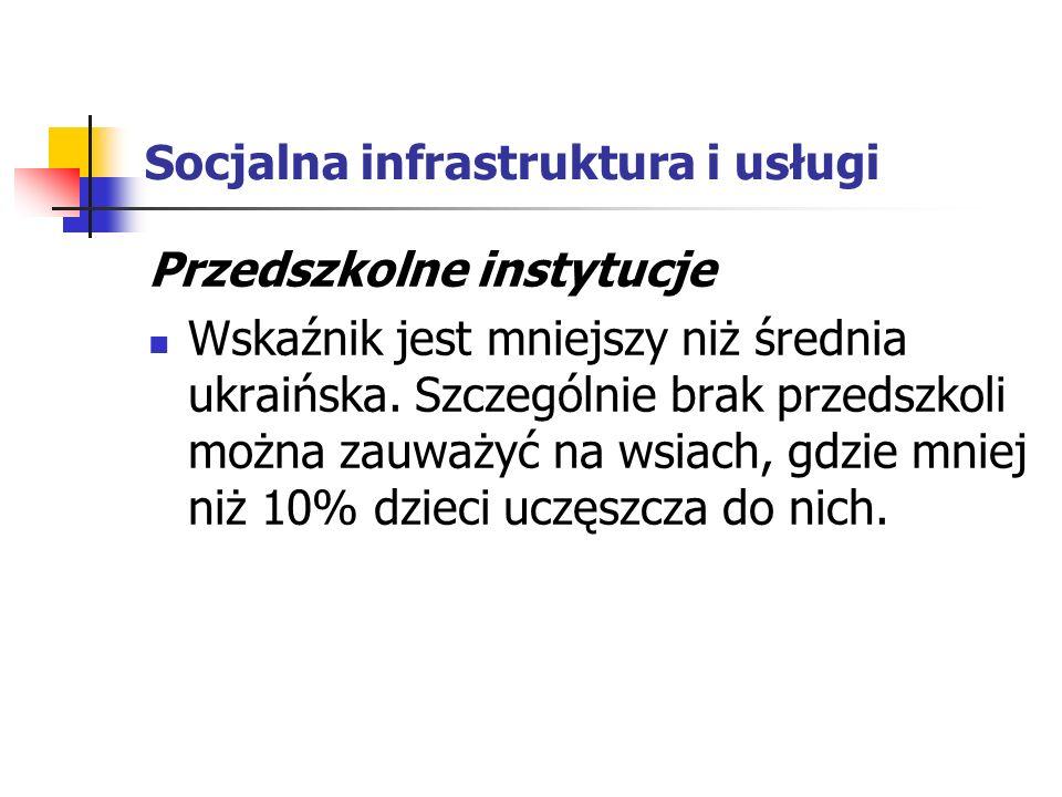 Socjalna infrastruktura i usługi Przedszkolne instytucje Wskaźnik jest mniejszy niż średnia ukraińska.