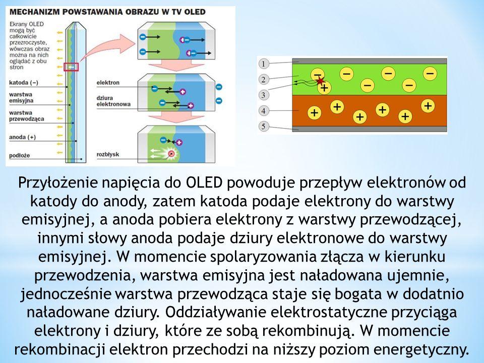 Przyłożenie napięcia do OLED powoduje przepływ elektronów od katody do anody, zatem katoda podaje elektrony do warstwy emisyjnej, a anoda pobiera elek