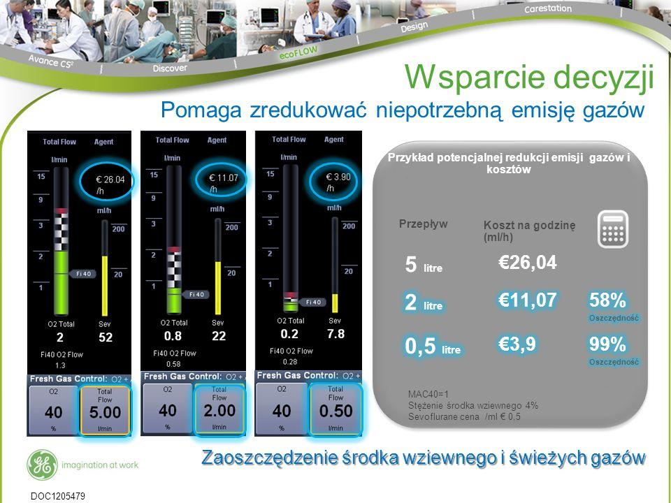 EXAMPLE Przepływ Koszt na godzinę (ml/h) 5 litre 26,04 MAC40=1 Stężenie środka wziewnego 4% Sevoflurane cena /ml 0,5 Przykład potencjalnej redukcji emisji gazów i kosztów Zaoszczędzenie środka wziewnego i świeżych gazów Wsparcie decyzji Pomaga zredukować niepotrzebną emisję gazów DOC1205479