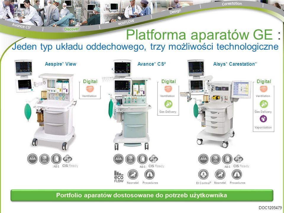 Avance* CS²Aisys* Carestation*Aespire* View Portfolio aparatów dostosowane do potrzeb użytkownika Et Control 1 CIS Ready ABS Vaporization Gas Delivery