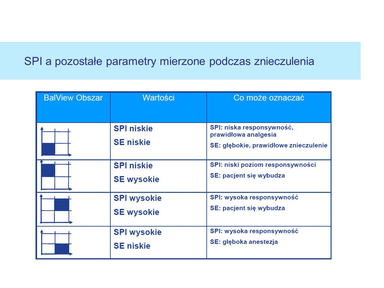 SPI a pozostałe parametry mierzone podczas znieczulenia