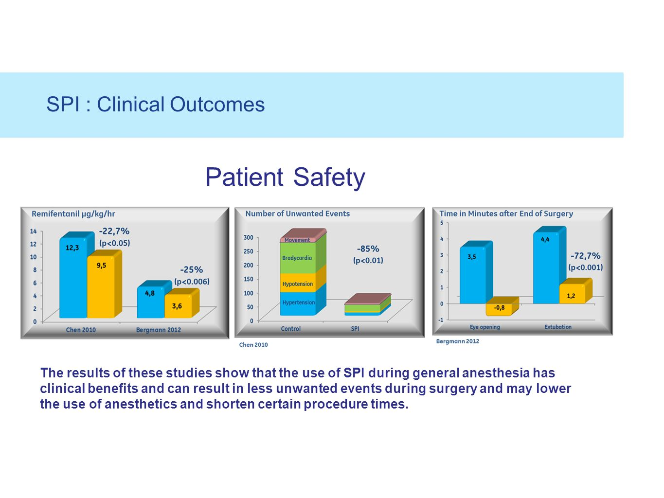 SPI : Clinical Outcomes The results of these studies show that the use of SPI during general anesthesia has clinical benefits and can result in less u